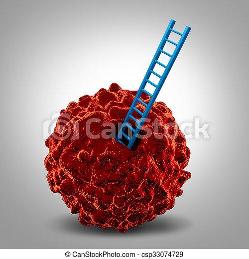 gyógyítja az endometrium rákot)