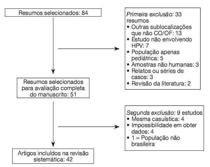 hpv oropharyngealis rák epidemiológia