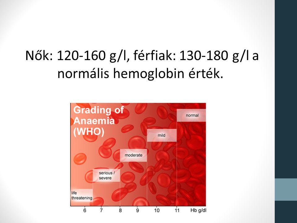 hemoglobin 11 6 vérszegénység
