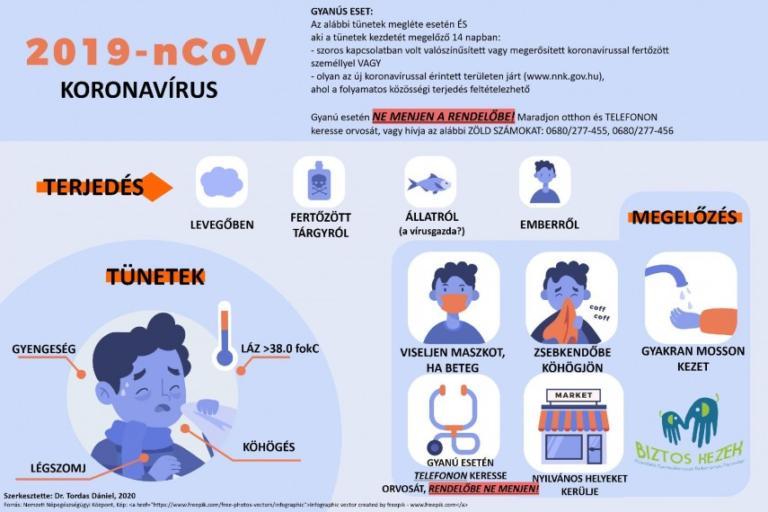 papilloma vírus és láz)