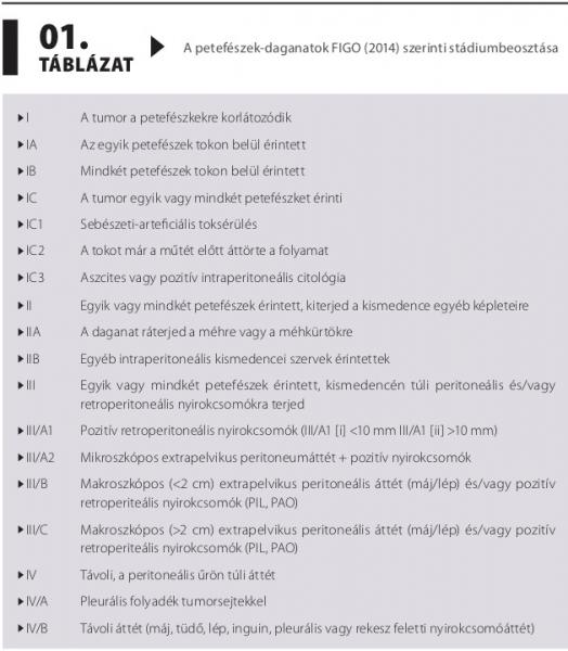 a peritoneális rák halálozási aránya hpv szemölcsláb
