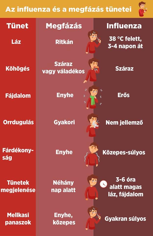 influenza kezelése a)