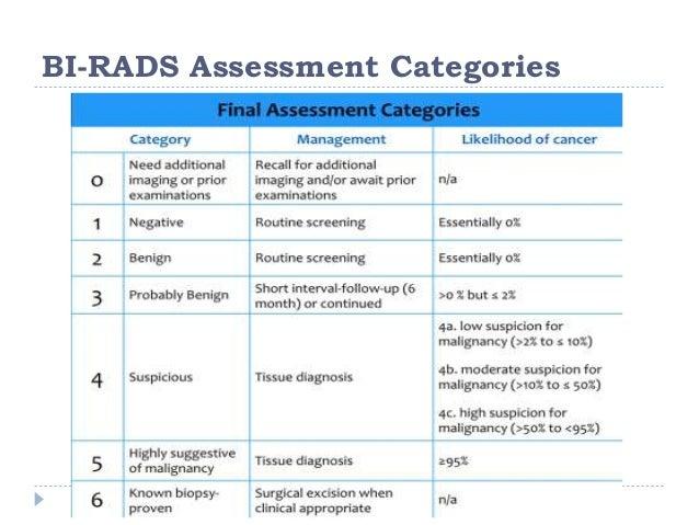Hogyan lehet megérteni a BIRADS-pontszámot - Rák -