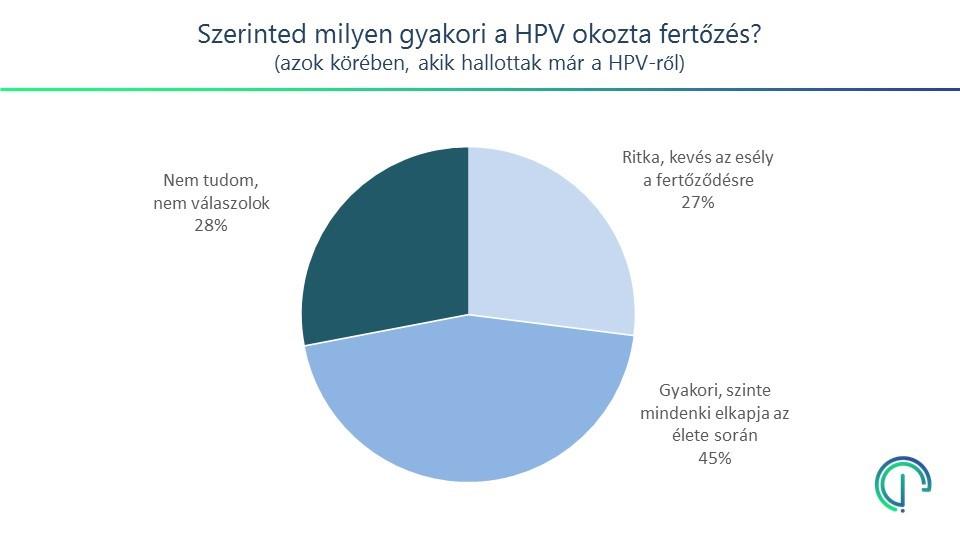 humán papillomavírus vakcina statisztikák)
