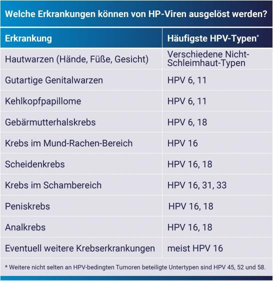 hpv impfung wann)
