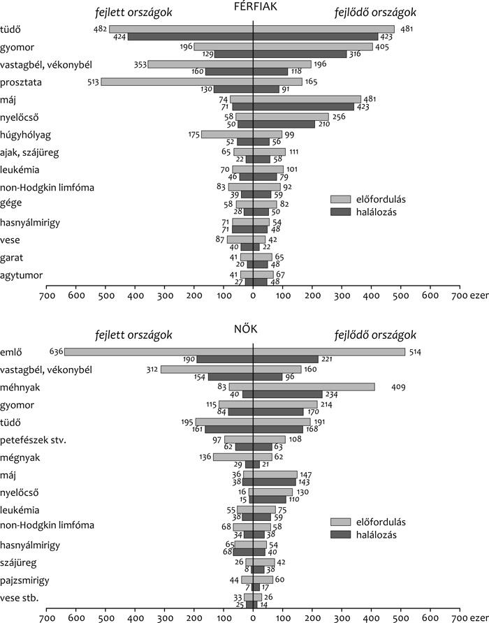 genetikai rákra vonatkozó adatok