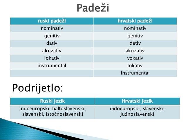 padezi hrvatski jezik)