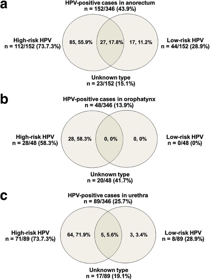 hpv vírus znaki enterobiosis panaszok