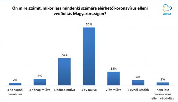 humán papillomavírus vakcina statisztikák