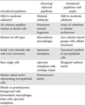 intraductalis papilloma ddx)