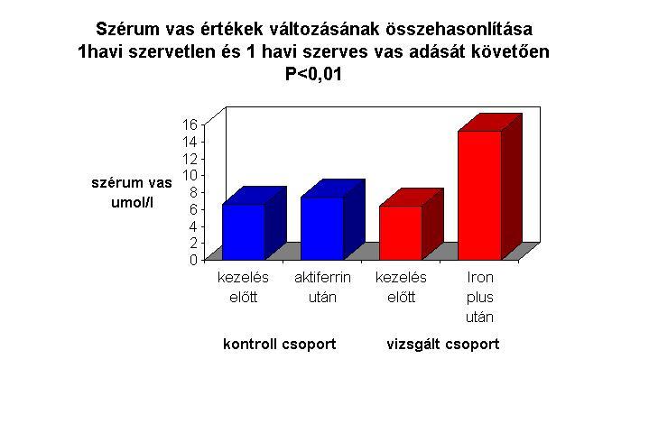 osztályozás vérszegénység 4 csoport