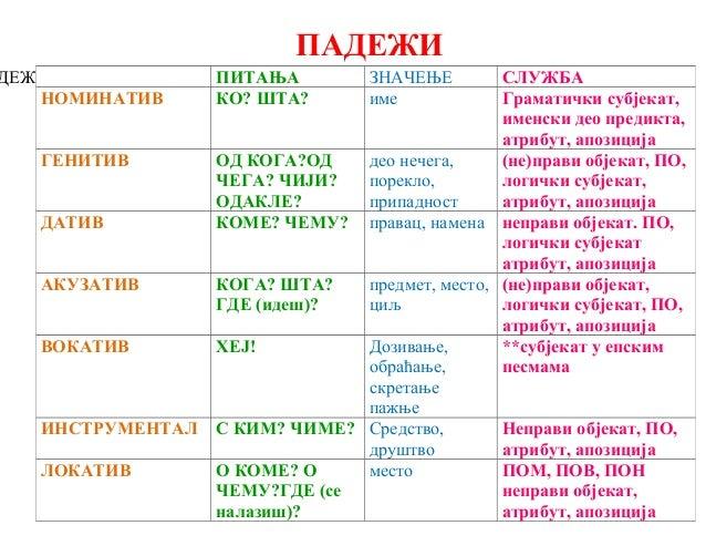 Szerb nyelv