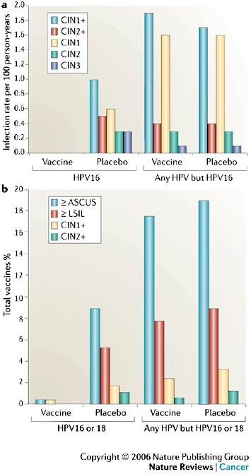 OPH - Egyre többen halnak meg a HPV miatt