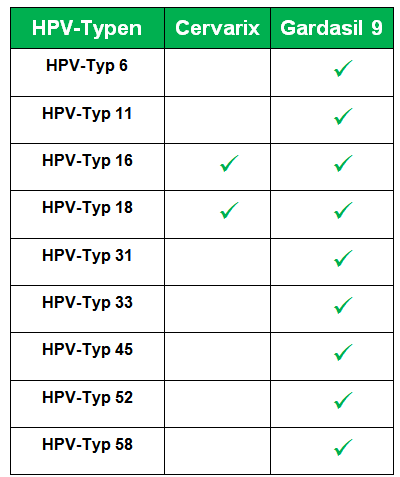 Impfstoff gegen Typhus - Nemzetközi Oltóközpont