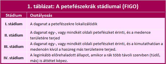 petefészekrák utolsó stádiumában)