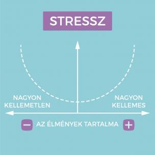 stressz kezelés
